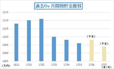 201705預貯金推移