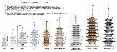 仏塔比較図(2017-7-7)3D京都