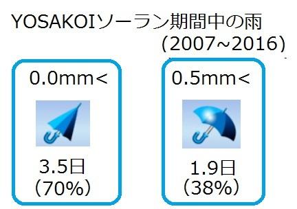 20170611:YOSAKOI期間中の雨割合