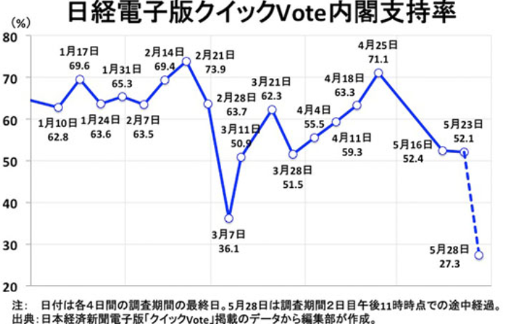 20170601日経電子版クイックVote内閣支持率