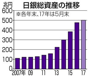 20170602日銀総資産の推移