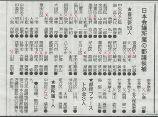 20170704日本会費所属の都議選候補