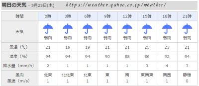 今日の天気 - 5月25日(木)