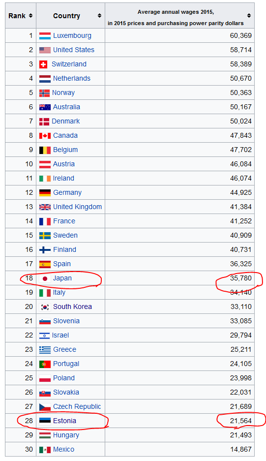 各国の平均年収比較(2015年)