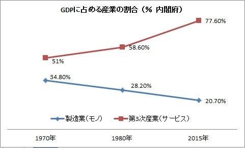 1 産業/GDP比