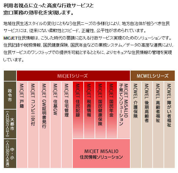 富士通の行政サービス