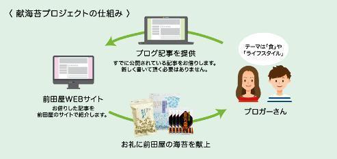 献海苔プロジェクト 前田屋海苔さん
