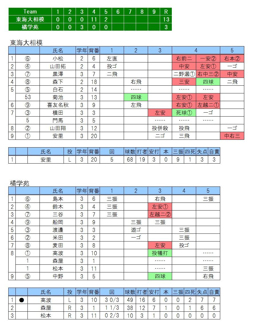 20170429東海大相模×橘学苑