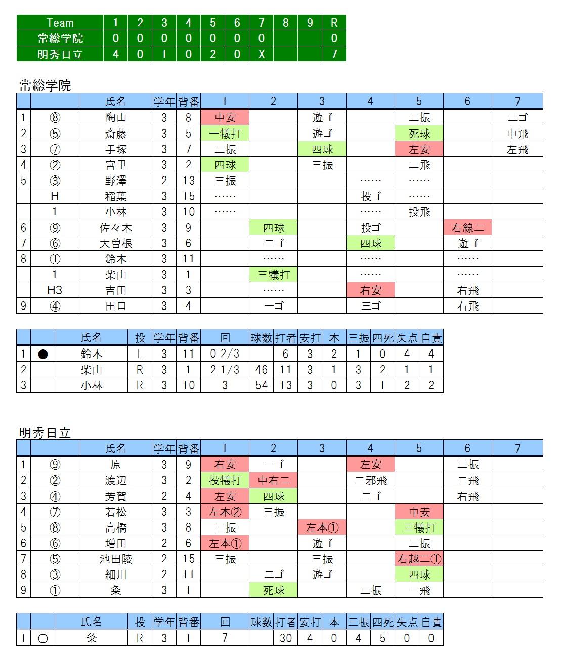 20170430常総学院×明秀日立
