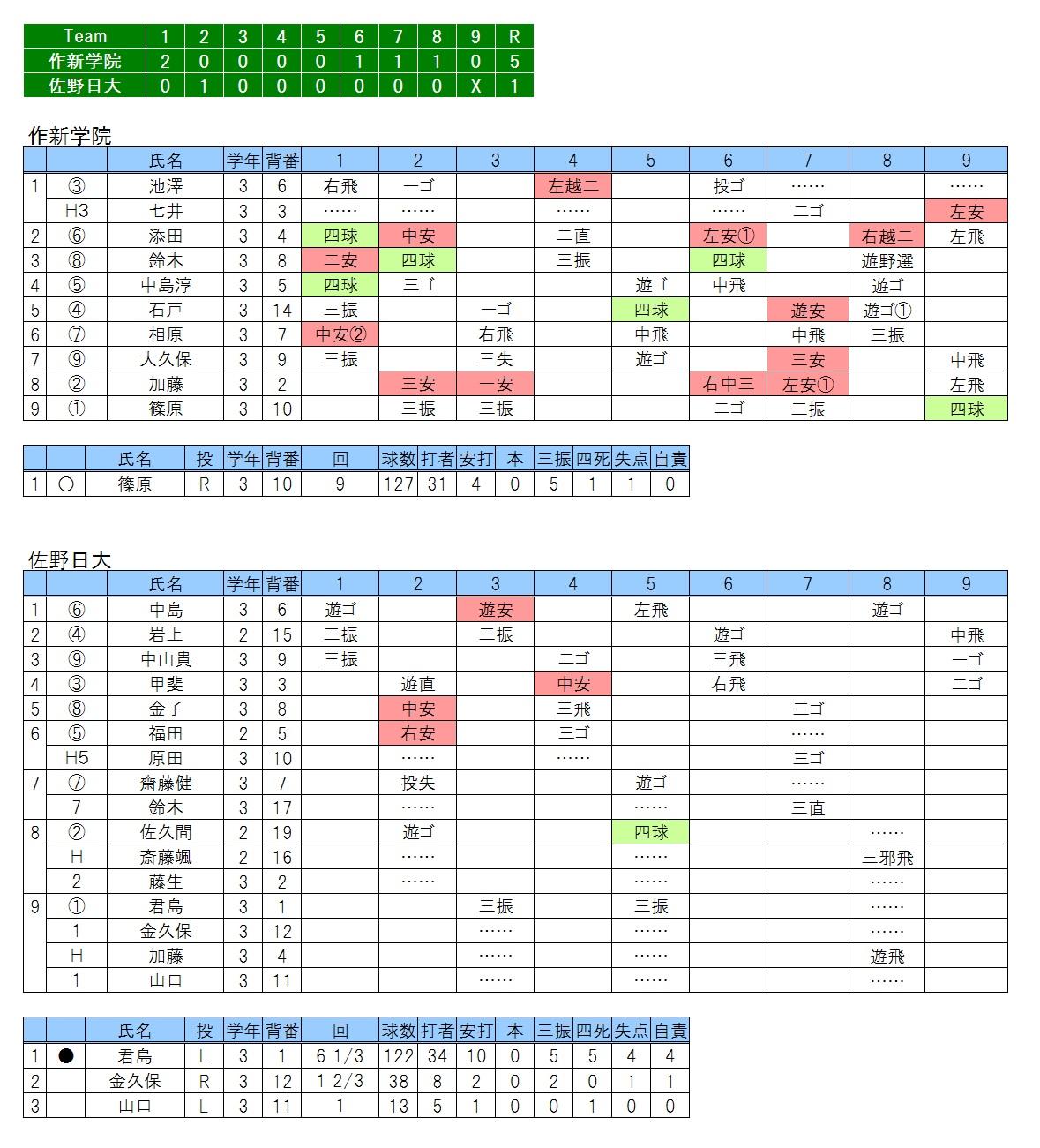 20170503作新学院×佐野日大