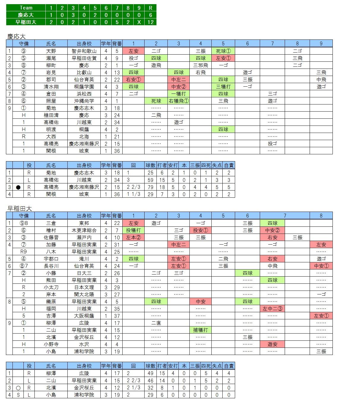 20170528慶応×早稲田大