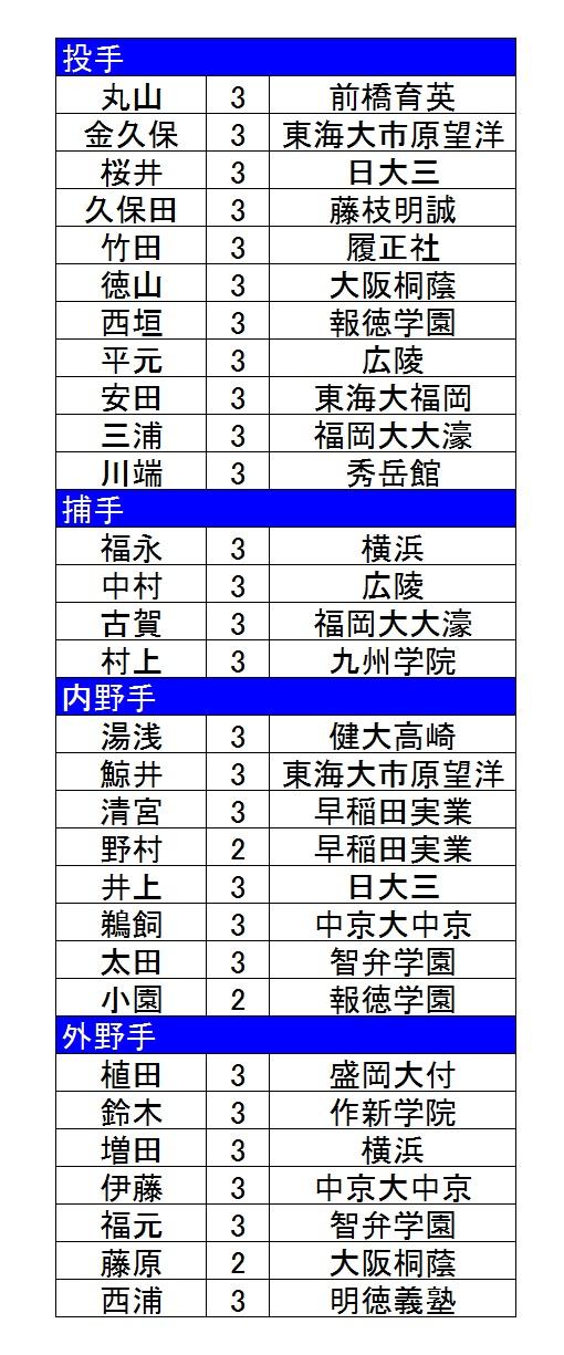 U18日本代表1次候補2017-2