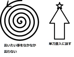 日米話し方の違い