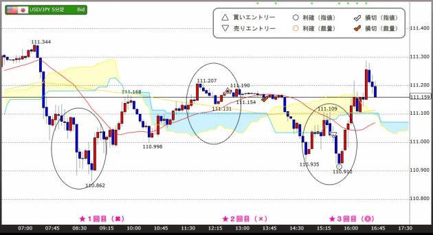 ハイレバFXトレードチャート(17.05.23)