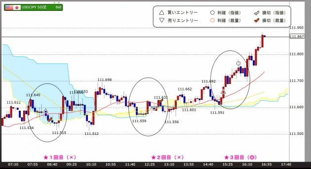 ハイレバFXトレードチャート(17.05.25)
