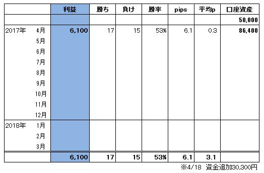 ハイレバFXトレード総合収支(17.04)