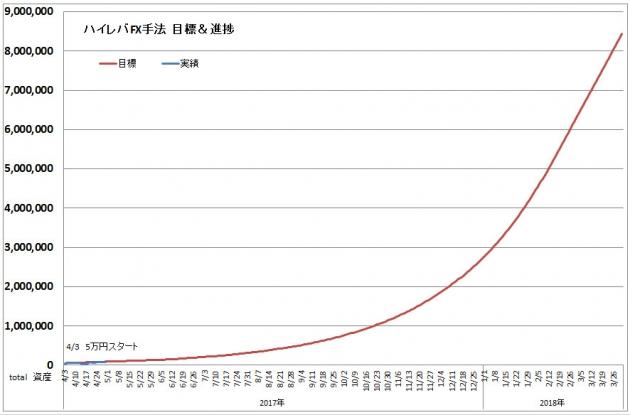 ハイレバFXトレード目標進捗・結果進捗グラフ(17.04)