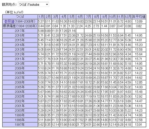 日積算UV-B量の月平均値
