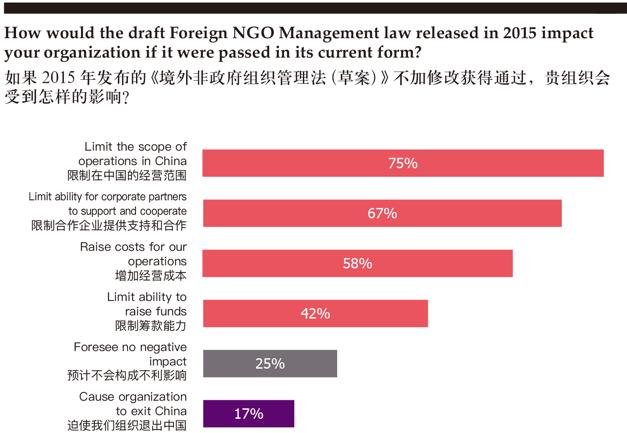 AmChamChina_Foreign NGO