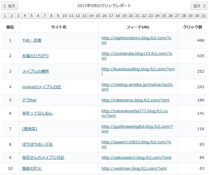 yukari2017年5月レポート