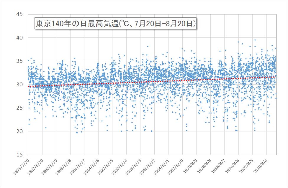 2016東京140年間最高気温
