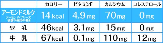 アーモンドミルク表