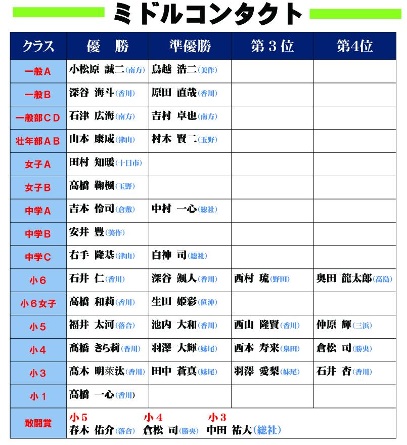 ●17岡山県大会結果発表1のコピー