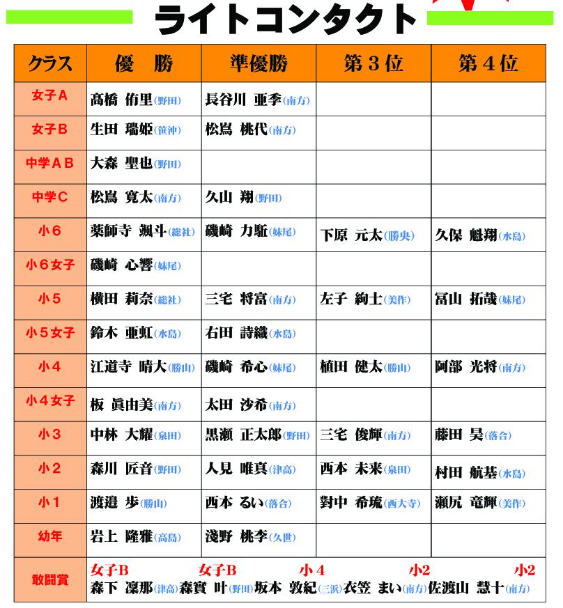 ●17岡山県大会結果発表2のコピー