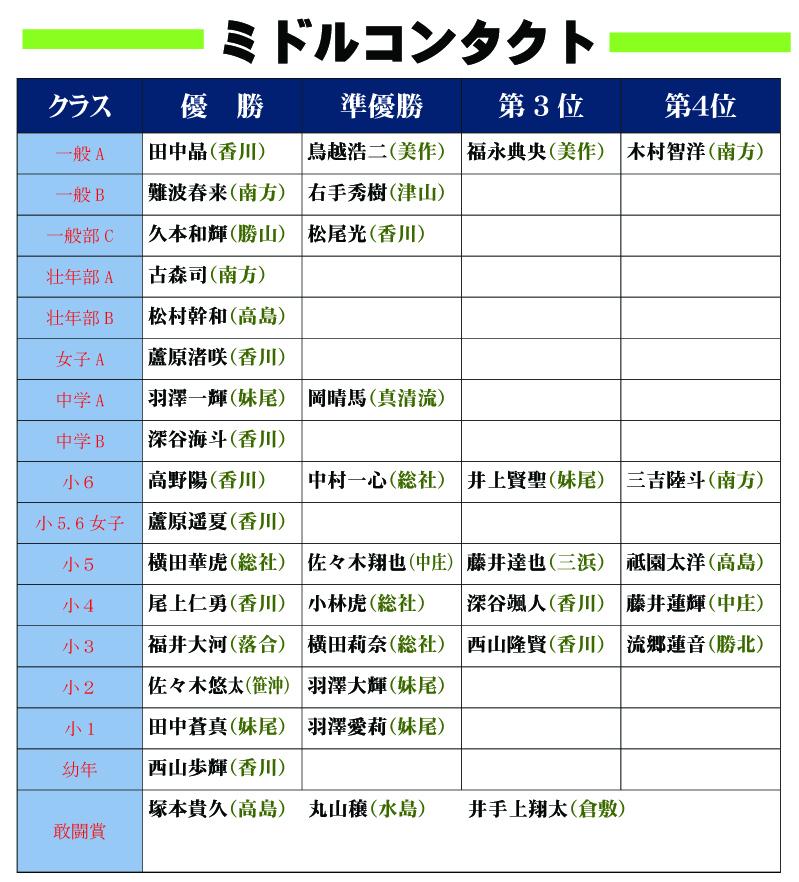 ●15岡山県大会結果発表1のコピー