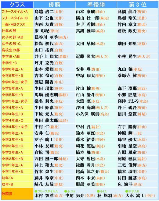 ■2016春季交流試合 結果速報のコピー