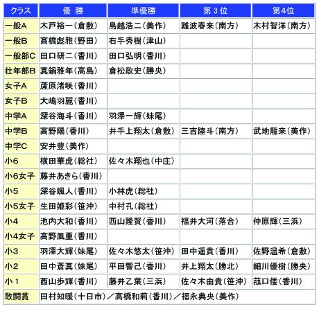 2016岡山県大会結果1のコピー