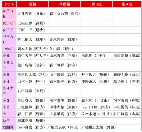 2016岡山県大会結果2のコピー