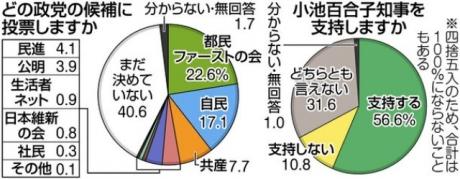 2017614都議選世論調査