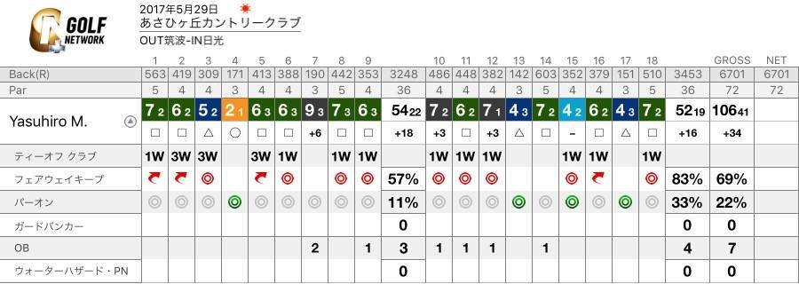 170529 Asahi score