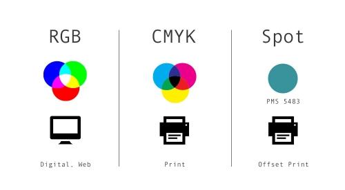 色の三原色とオフセット印刷
