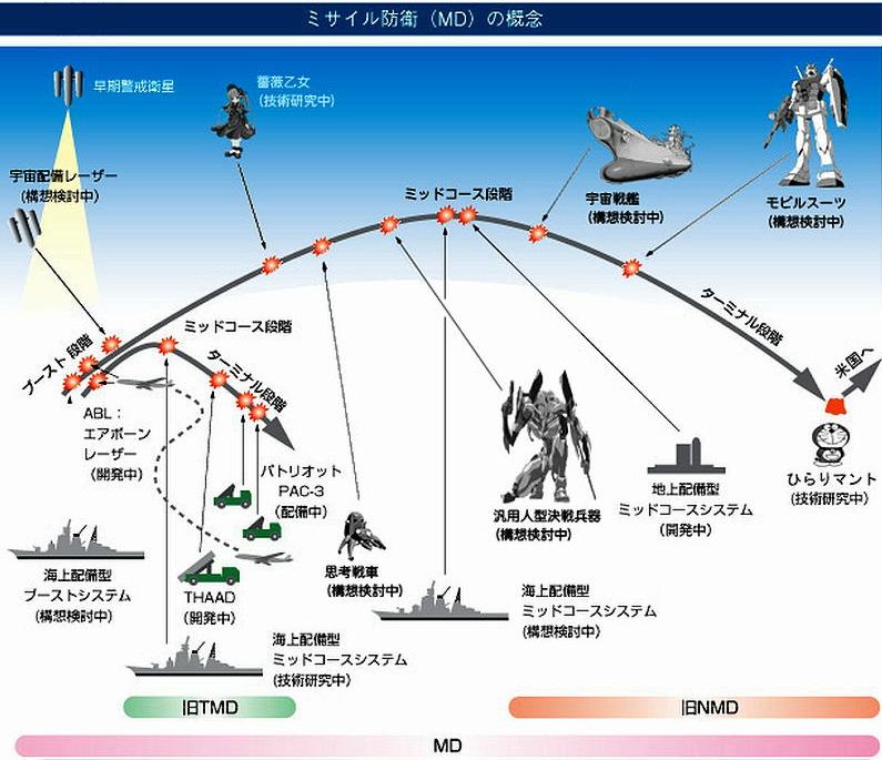 ミサイル防衛