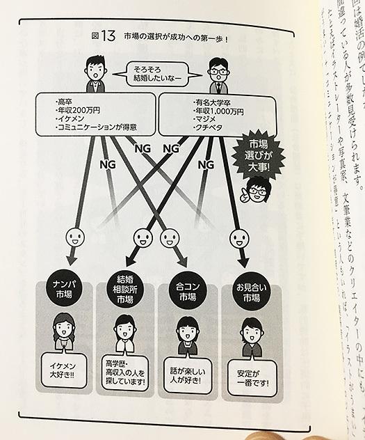 マーケット感覚を身につけよう(ちきりん)03