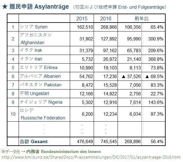 asylantraege (590x525)