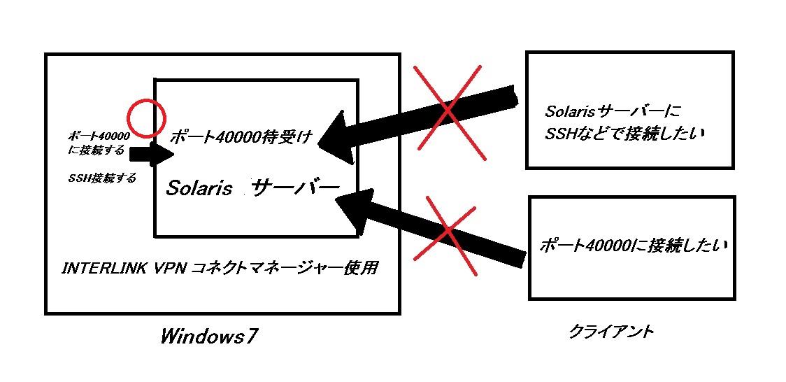 接続の状況図式