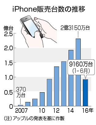 iPhone8平成29年5月18日