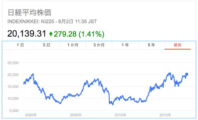 日経平均株価平成29年6月2日