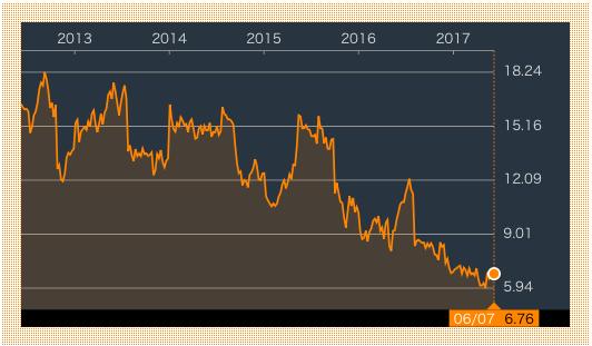 クロックス株価1