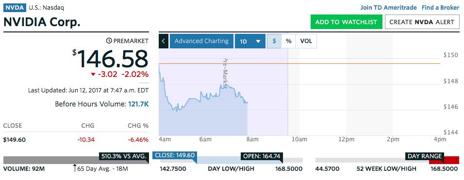 NVDA株価2017年6月12日