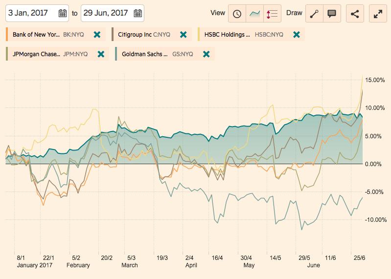 アメリカ銀行株年初来2017年6月30日