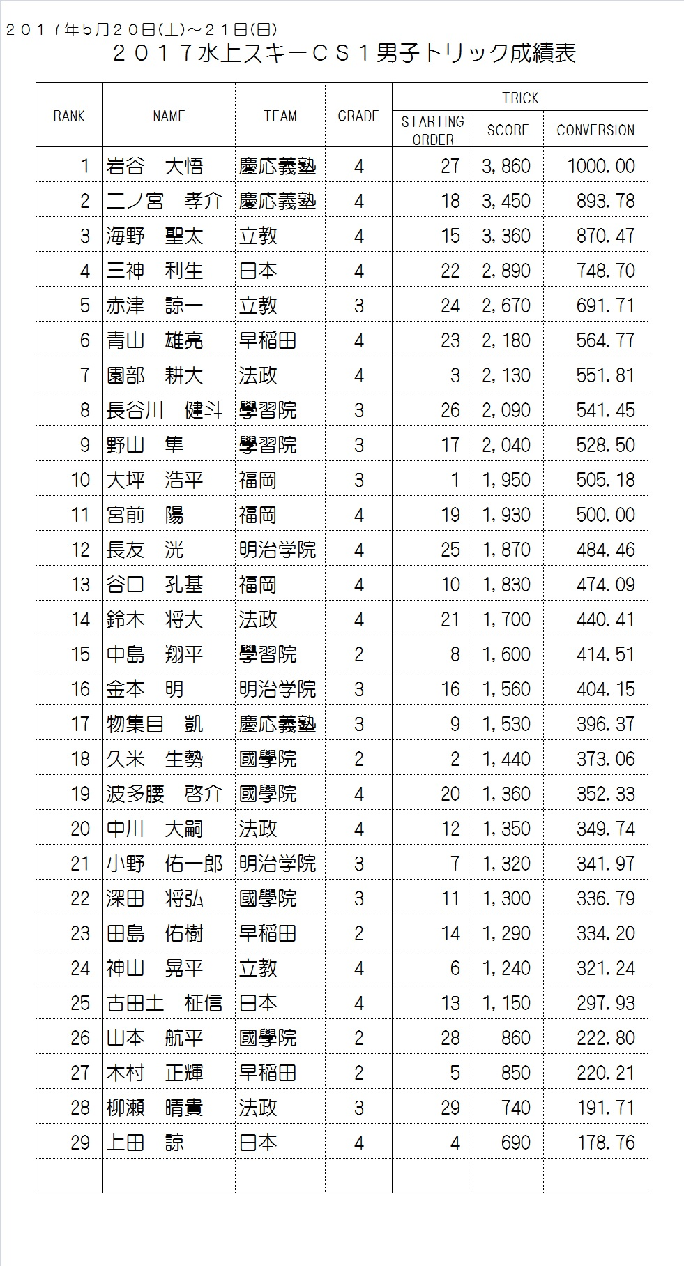 2017CS1 Men's Result Trick
