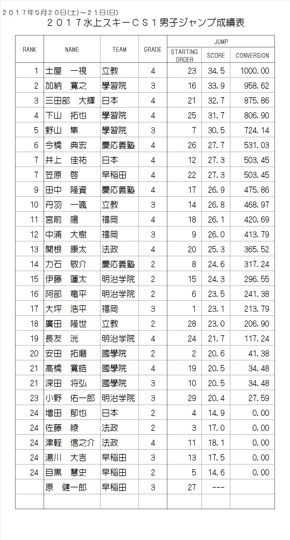 2017CS1 Men's Result Jump