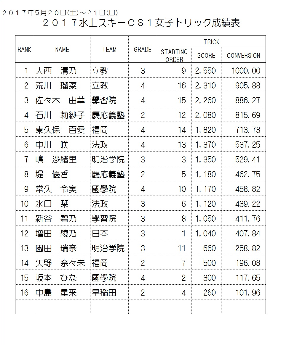 2017CS1 Women's Result Trick