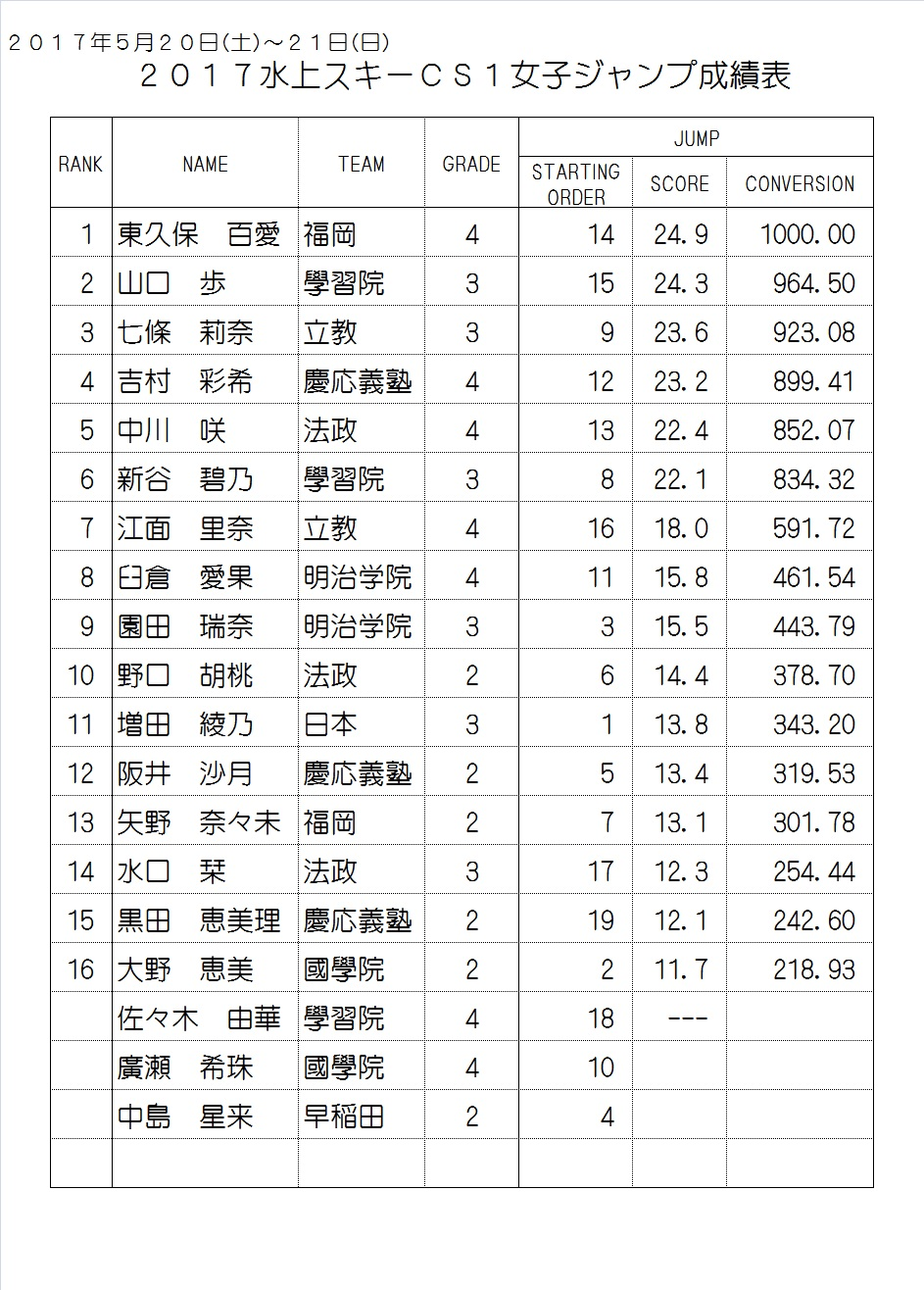2017CS1 Women's Result Jump