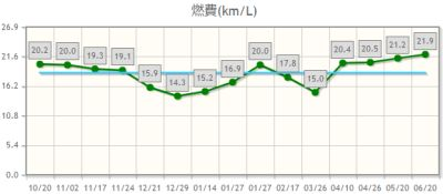 エブリイ燃費グラフ2017年6月