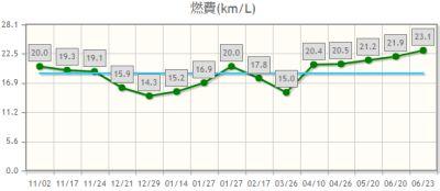 2017年06月23日da17v燃費グラフ